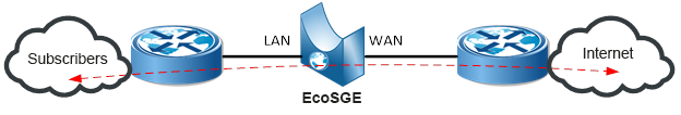 In inline mode, the EcoSGE device connects to the gap of one or more existing links between two different routers