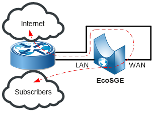 In inline mode, the EcoSGE device connects to the gap of one or more existing links between the same router
