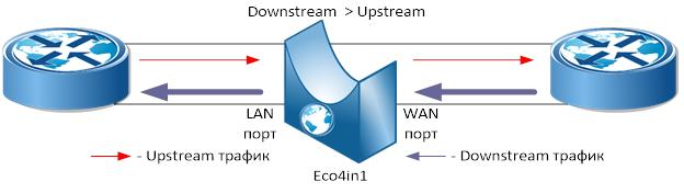 RDP.RU разработала onstick-решение для экономии портов операторам связи