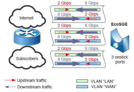 In onstick mode, to pass the same amount of traffic through the EcoSGE device, you need only 3 ports on the router
